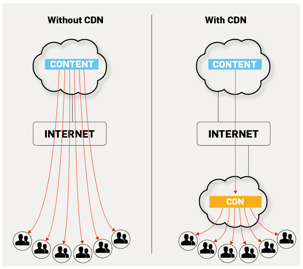 content delivery network - all about cdns in one place